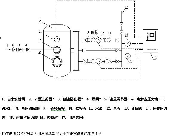 智能型管网叠压(无负压)供水设备